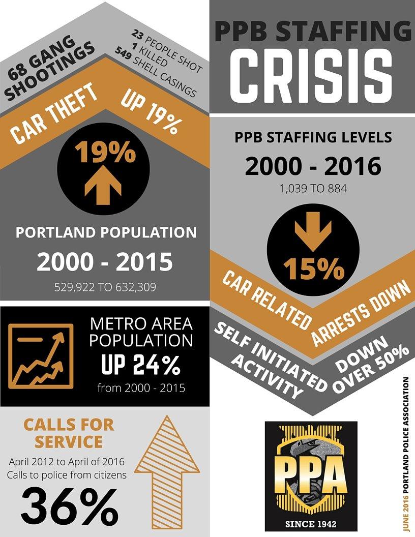 PPB Staffing Crisis